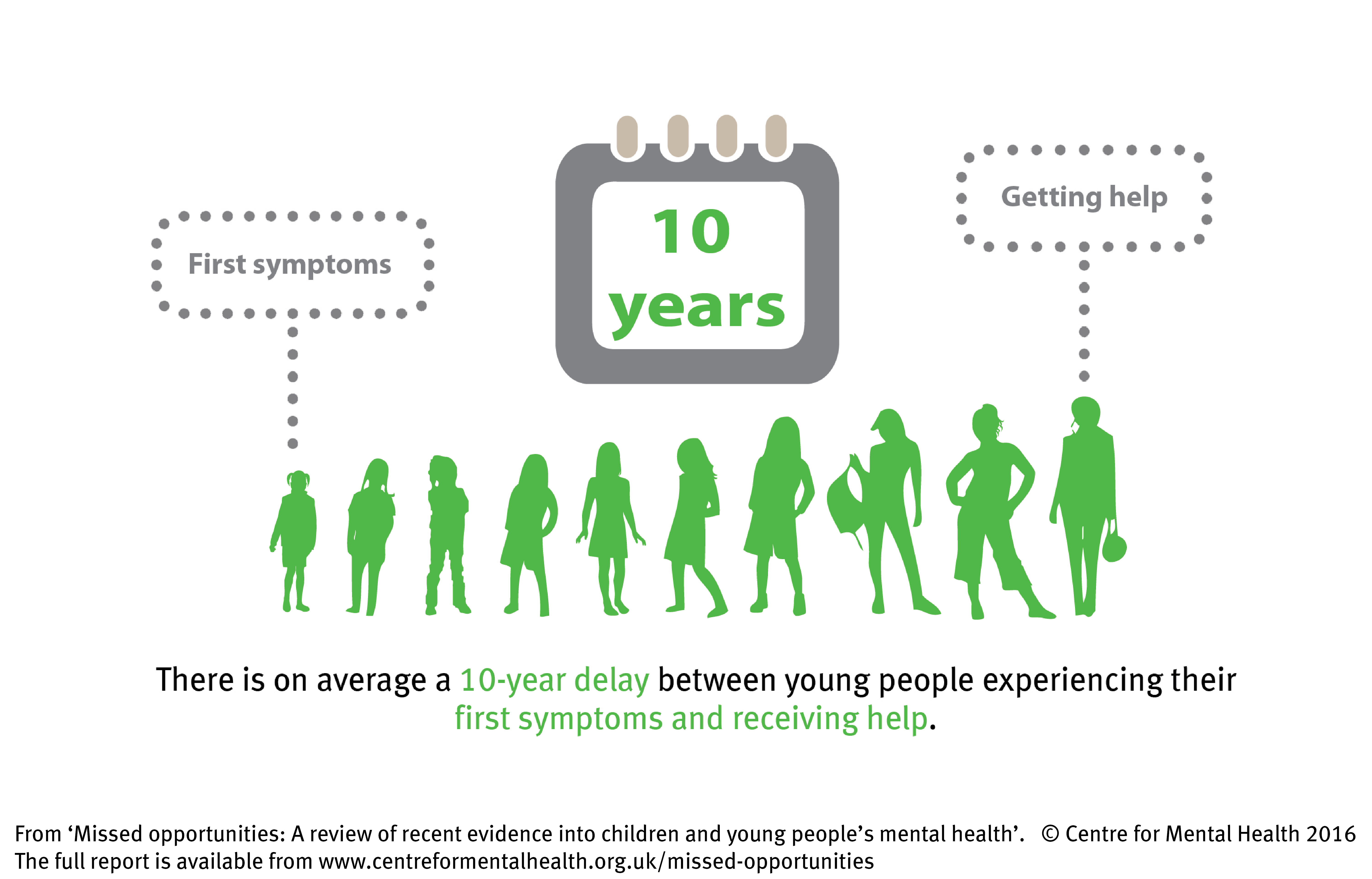 The decade of delay   Centre for Mental Health