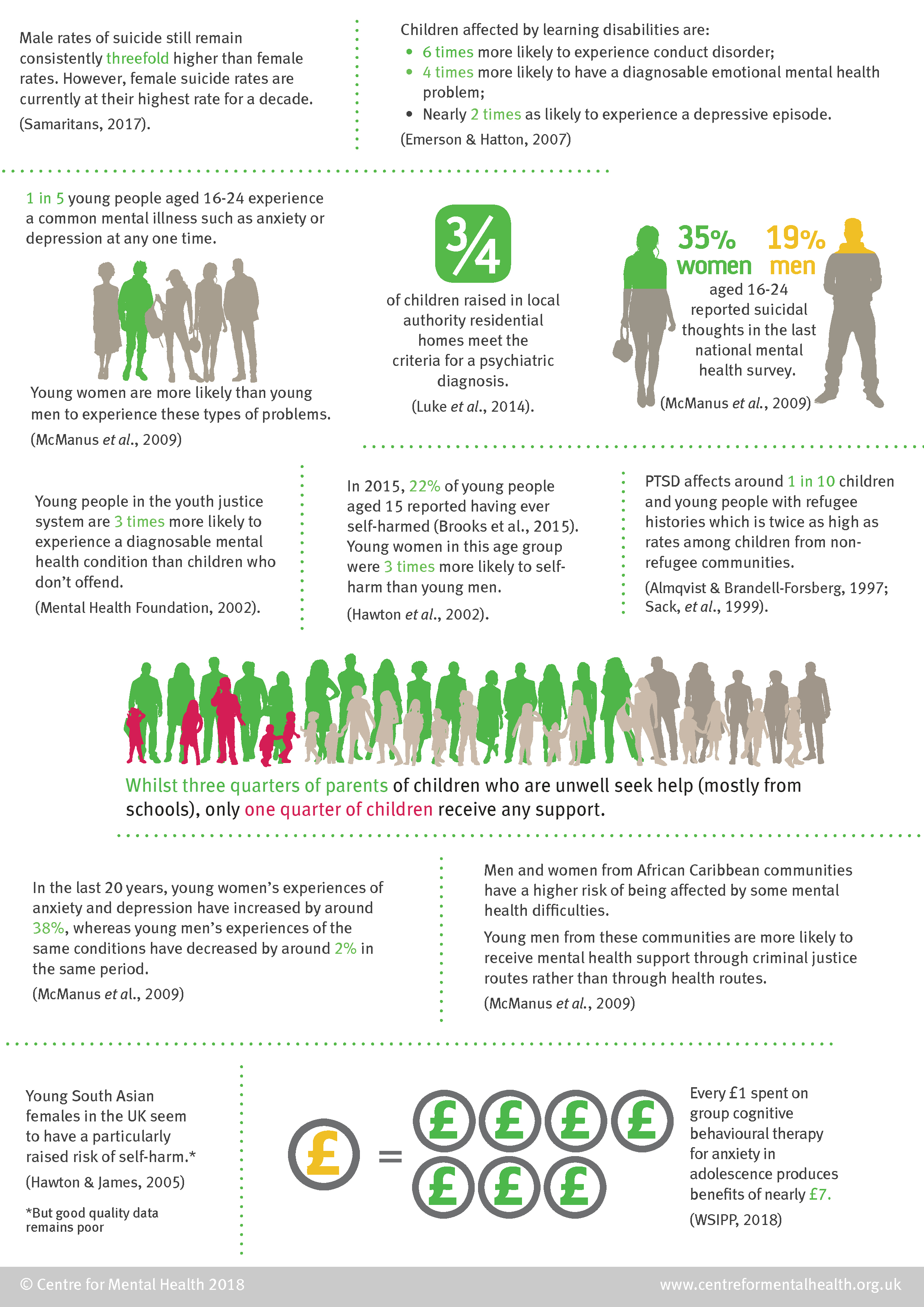 Emotional & Mental Health: Health Facts