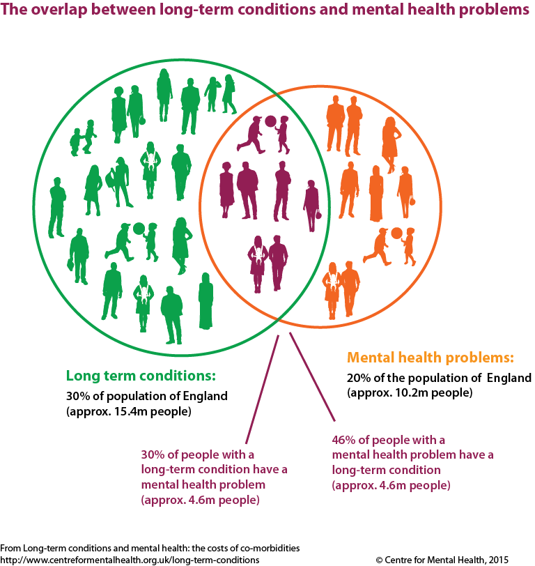 how do mental and physical health interact