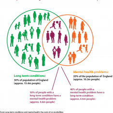 Co-morbidities: physical health and mental health problems together image