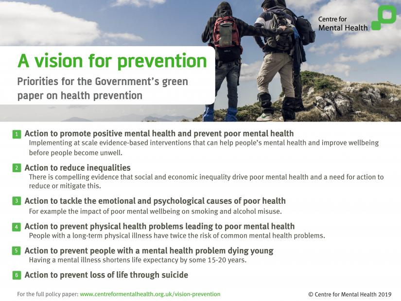 6 key priorities for the Government's prevention green paper: Action to promote positive mental health; to reduce inequalities; to tackle the psychological causes of poor health; to prevent physical health problems leading to poor mental health; to prevent people with a mental health problem dying young; and to prevent loss of life through suicide